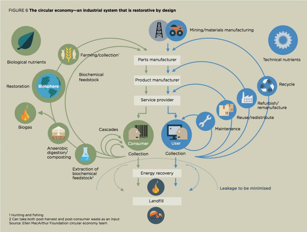 Figure 1: Circular Economics graphic