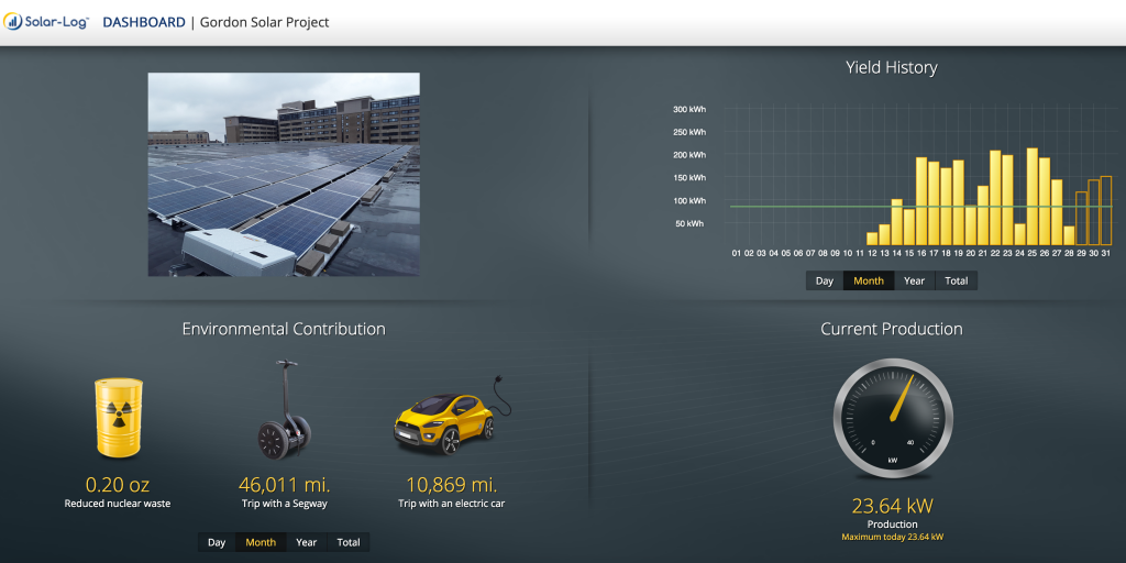 Screenshot of digital dashboard provided by SunPeak that shows live electricity production by the solar array and one month of equivalent environmental impacts.