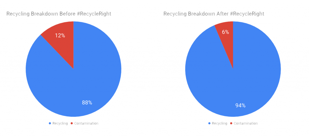 Before and after implementation of #RecycleRight signage at College Library showing a decrease in waste stream contamination.