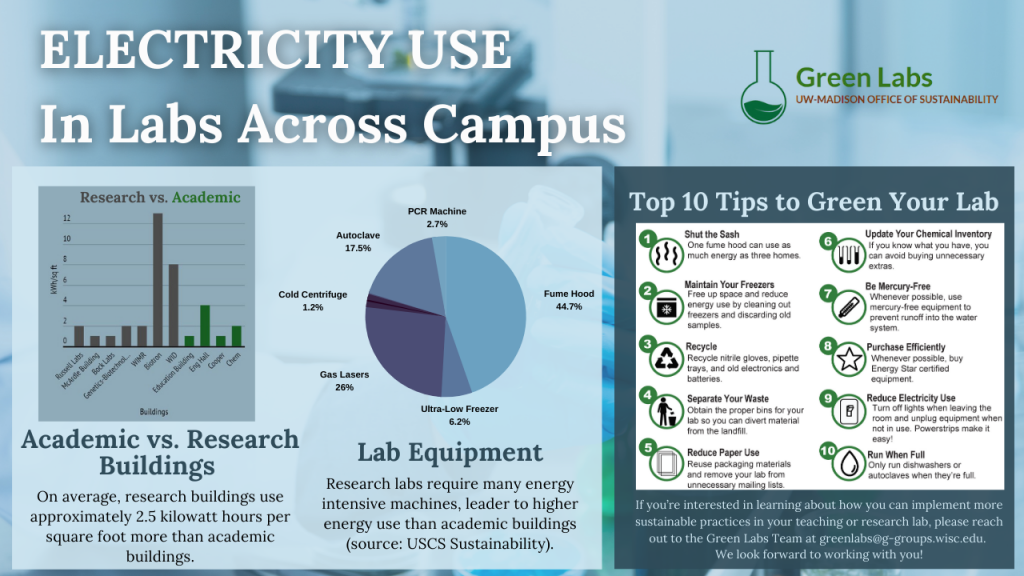 ELECTRICITY USE In Building Across Campus