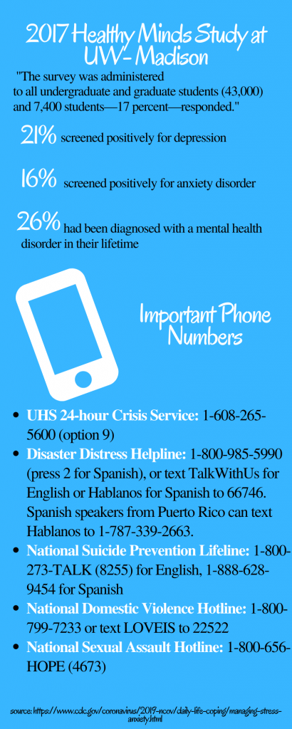 Mental health stats from UW–Madison