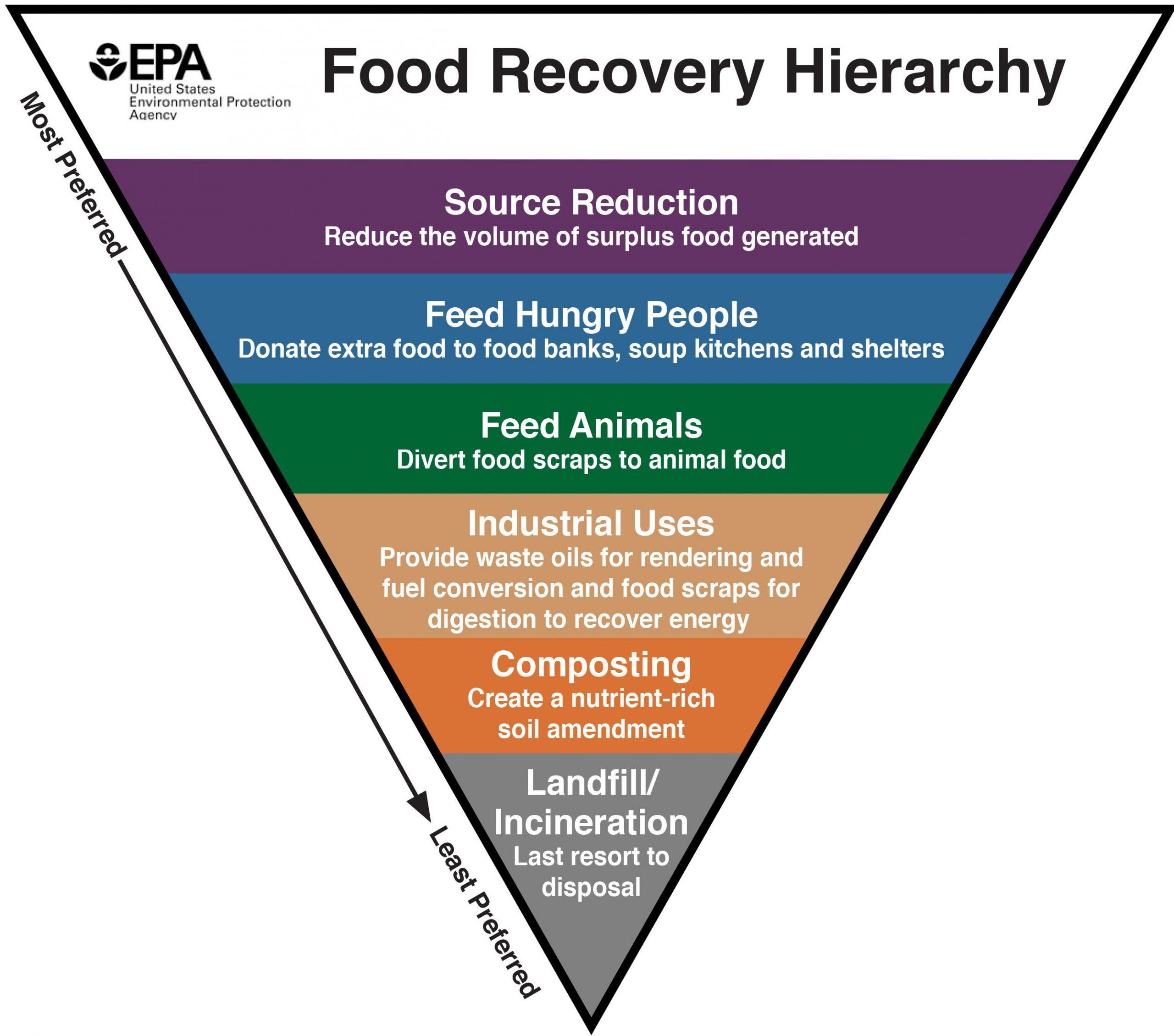 EPA - Food Waste Hierarchy