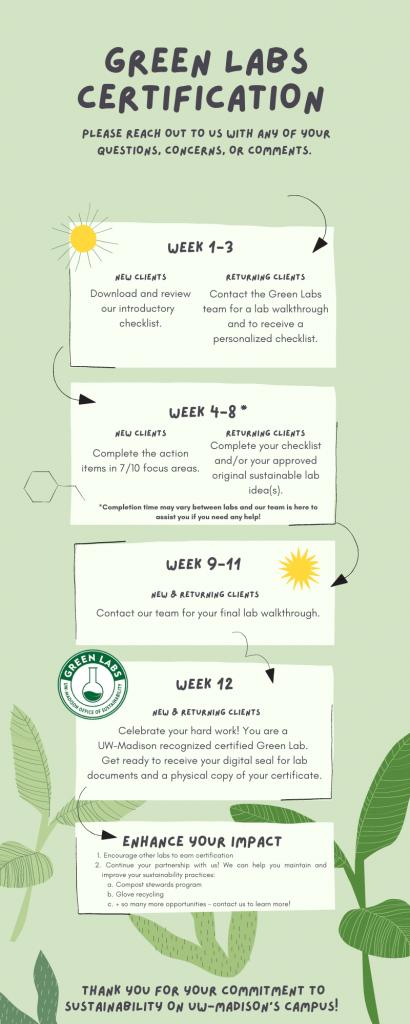 Green Labs certification timeline image
